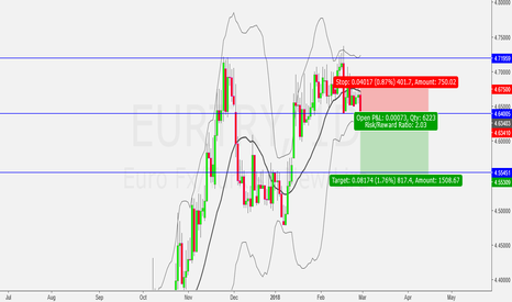 EURTRY: Reversal for short...