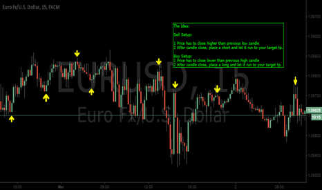 EURUSD: 15M TF Swing Failure Trading Example