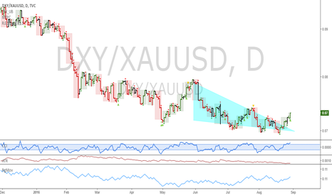 DXY/XAUUSD: DXY/XAUUSD: Terminal pattern spotted