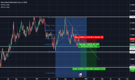 NZDCHF: NZDCHF SHORT after a small pullback