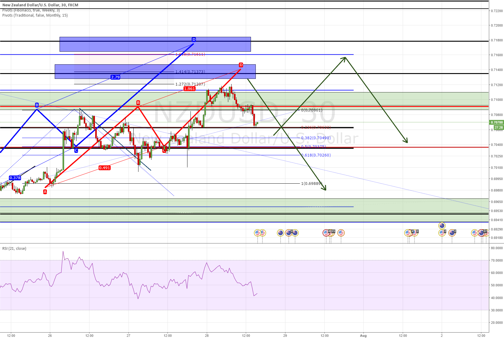 NZDUSD ANOTHER LEG UP `?? OR NOT