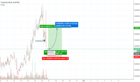 TXBTC: TX Oversold after McAfee typos, quick returns