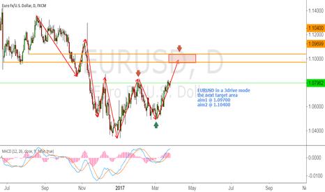 EURUSD: EURUSD long time frame analyze
