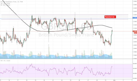 GBPCHF: GBP/CHF SHORT from 1.2175
