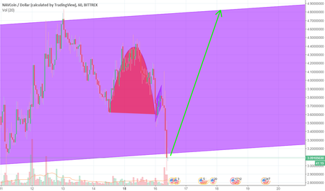 NAVUSD: End of Inverted Cup and handle for NAVUSD, 54% return Short