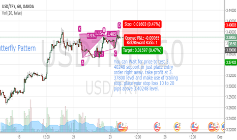 USDTRY: USDTRY Bearish Butterfly 1hr