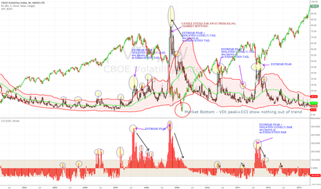 VIX: HOW TO SPOT major MARKET BOTTOMS with EXTREME FEAR revisted