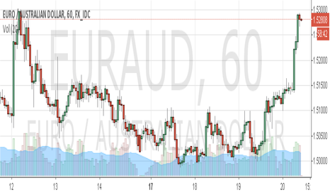 EURAUD: Shorting EURAUD around current levels at 1.5280/85