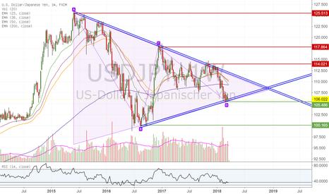 USDJPY: USD/JPY mögliches langfristiges Long Setup