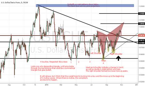 USDCHF: USD/CHF Analysis