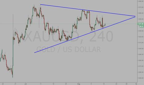XAUUSD: Gold, triangle pattern