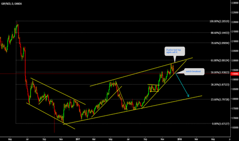 GBPNZD: GBPNZD Watch TOP for sell