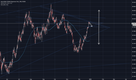 AUDJPY: AUDJPY-AJ, TIME TO SHORT, OVERBOUGHT