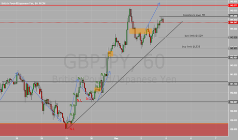 GBPJPY: GBPJPY H1 chart