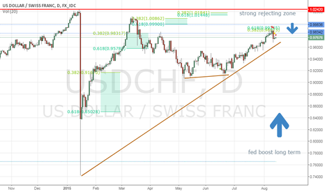 USDCHF: $usdchf long term buy