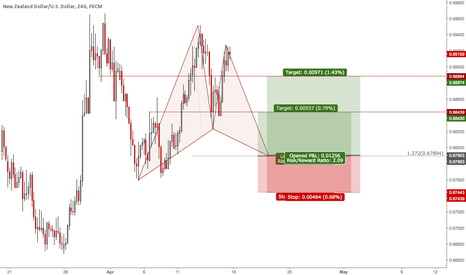 NZDUSD: Weekly Signals NZDUSD: Bullish Gartley