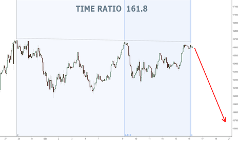 US30: DJI Hourly... Time Ratio 161.8...