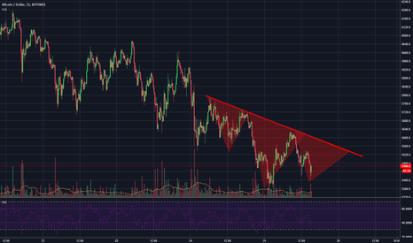 BTCUSD: Bitcoin Inverted Head and Shoulders pattern