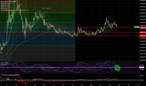 ADXBTC: $ADX $BTC  Still on his way up beautiful pattern