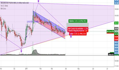 MOLI: Trading Plan #Moli
