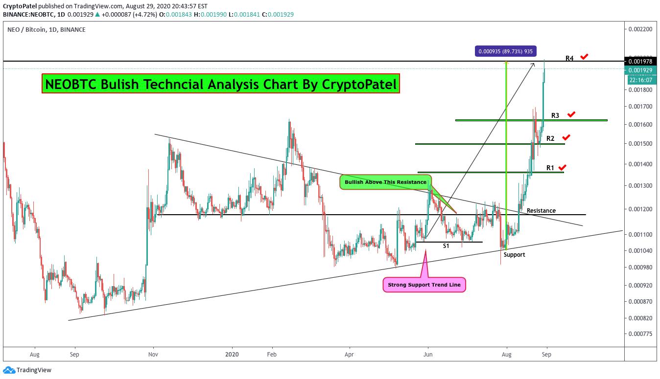 neo btc tradingview yra bitcoin 24 valandų prekyba
