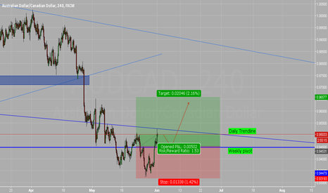 AUDCAD: AUD/CAD IF price pulls back to 0.94479