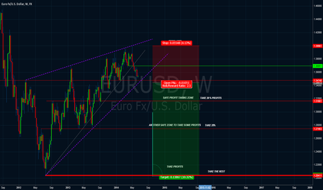 EURUSD: RISING WEDGE TRADE SCENARIO EUR/USD