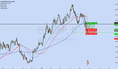 EURGBP: EG 4 Wave?