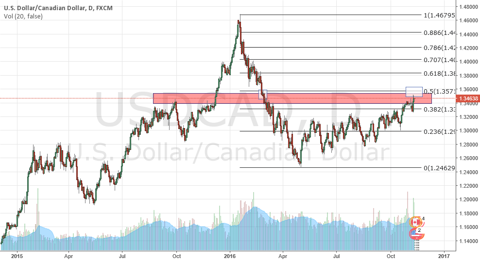 USDCAD looking for Short signal