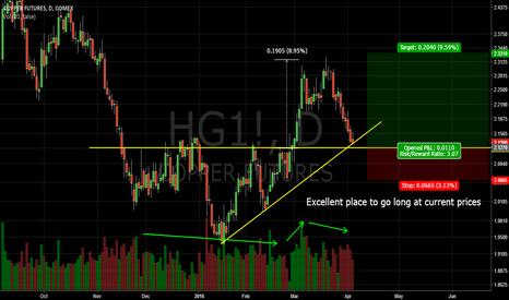HG1!: Copper Trade Idea
