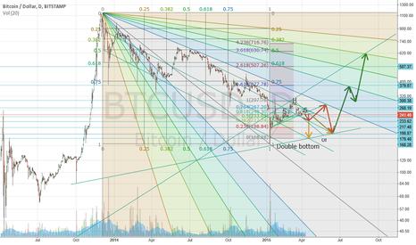 BTCUSD: Trends, Fibonacci retracements and double bottom