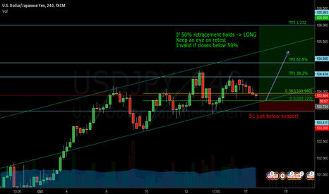 USDJPY: USDJPY My first idea. All comments welcomed!