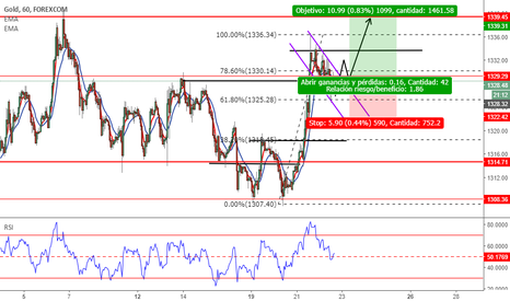 XAUUSD: Set up para compra en ORO