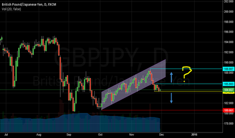 GBPJPY: GBP/JPY - Finding way to trade