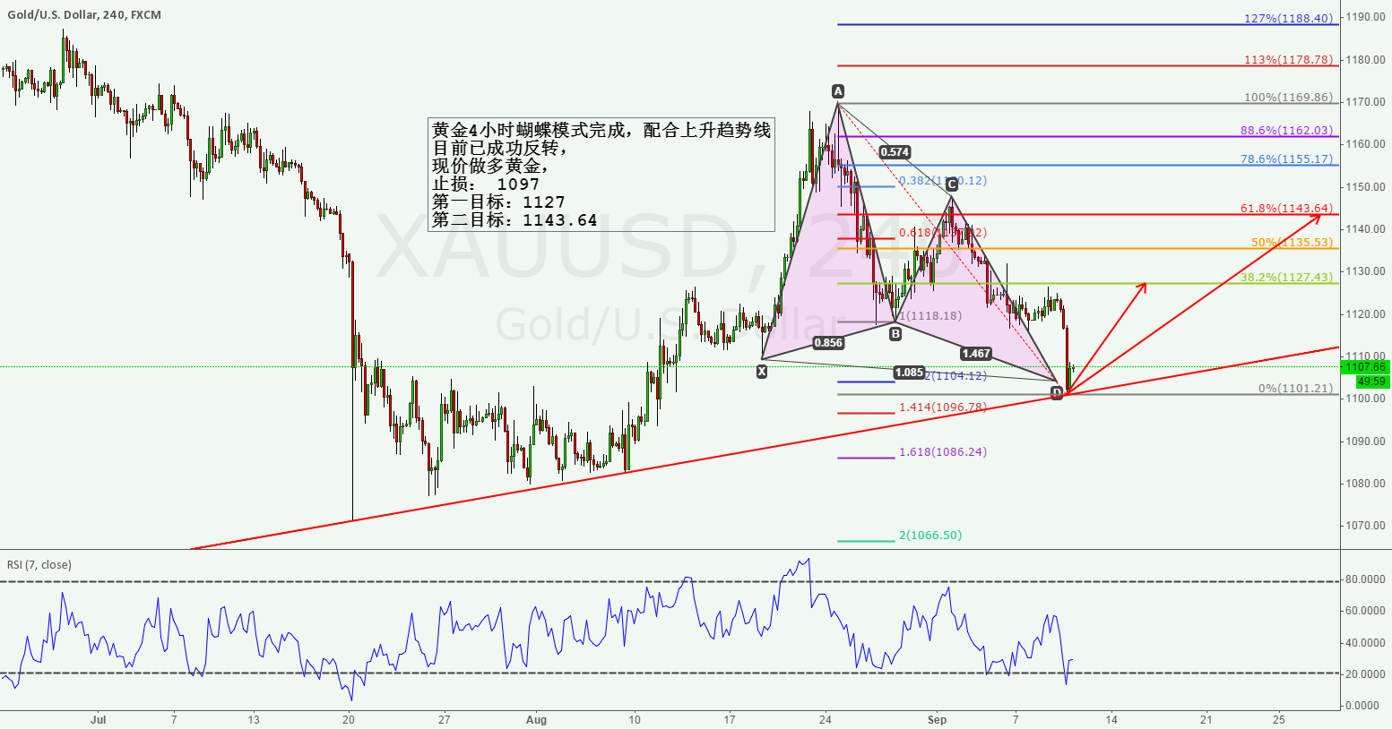 GOLD 4H BUTTERFLY WITH TRENDLINE ENTRY