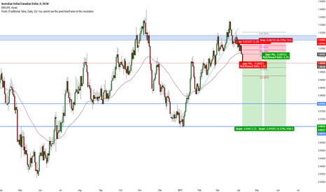 AUDCAD: AUD/CAD Short Weekly Double Tops