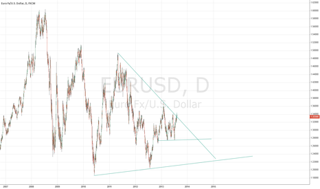 EURUSD: Triangle on ED