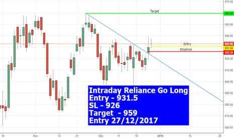 RELIANCE: Go Long on #Reliance #Nifty #nifty50