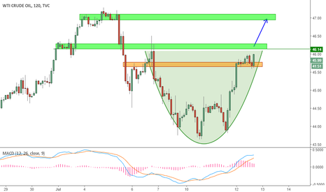 USOIL: Cup formation on USOIL