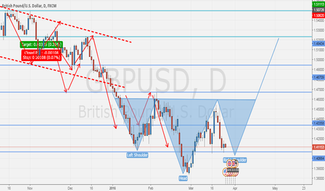 GBPUSD: Head and shoulder pattern