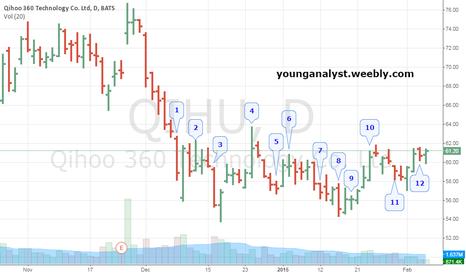 QIHU: A possible long entry on QIHU