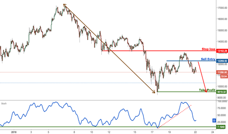 BTCUSD: Bitcoin first profit target reached, prepare to sell now