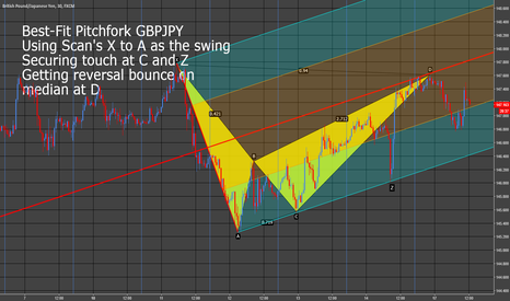 GBPJPY: GBPJPY  Harmonic Scan and Pitchfork Tap Into Reversal