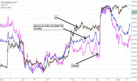 GOLD: corrélation gold + inverse de dxy + eur/usd