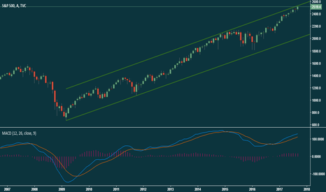 SPX: sp 500 analizi