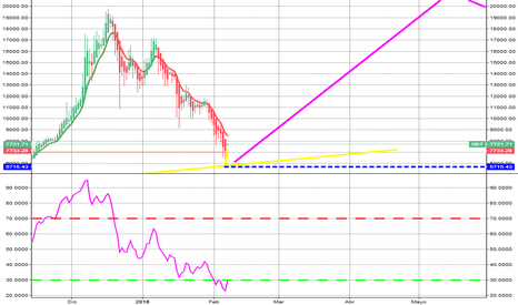 XBT: XBT / USD