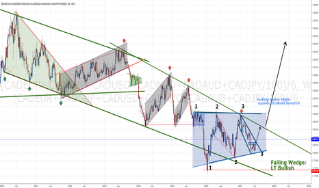 (CADEUR+CADGBP+CADUSD+CADNZD+CADAUD+CADJPY/100)/6: Own built CAD index showing bottoming signs