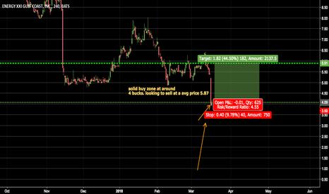 EXXI: trend analysis