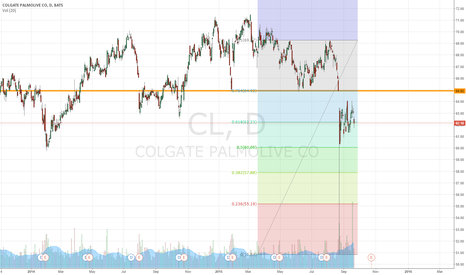 CL: 65 shorting area
