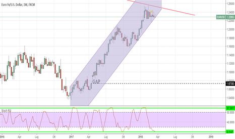 EURUSD: EUR/USD settimana importante per la direzione del trend